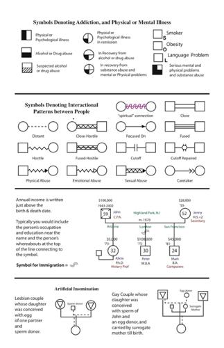 genogram chart template